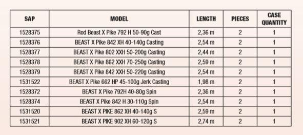 Ihr habt die Wahl zwischen zehn verschiedenen Großhecht-Ruten aus der Abu Garcia Beast X-Serie